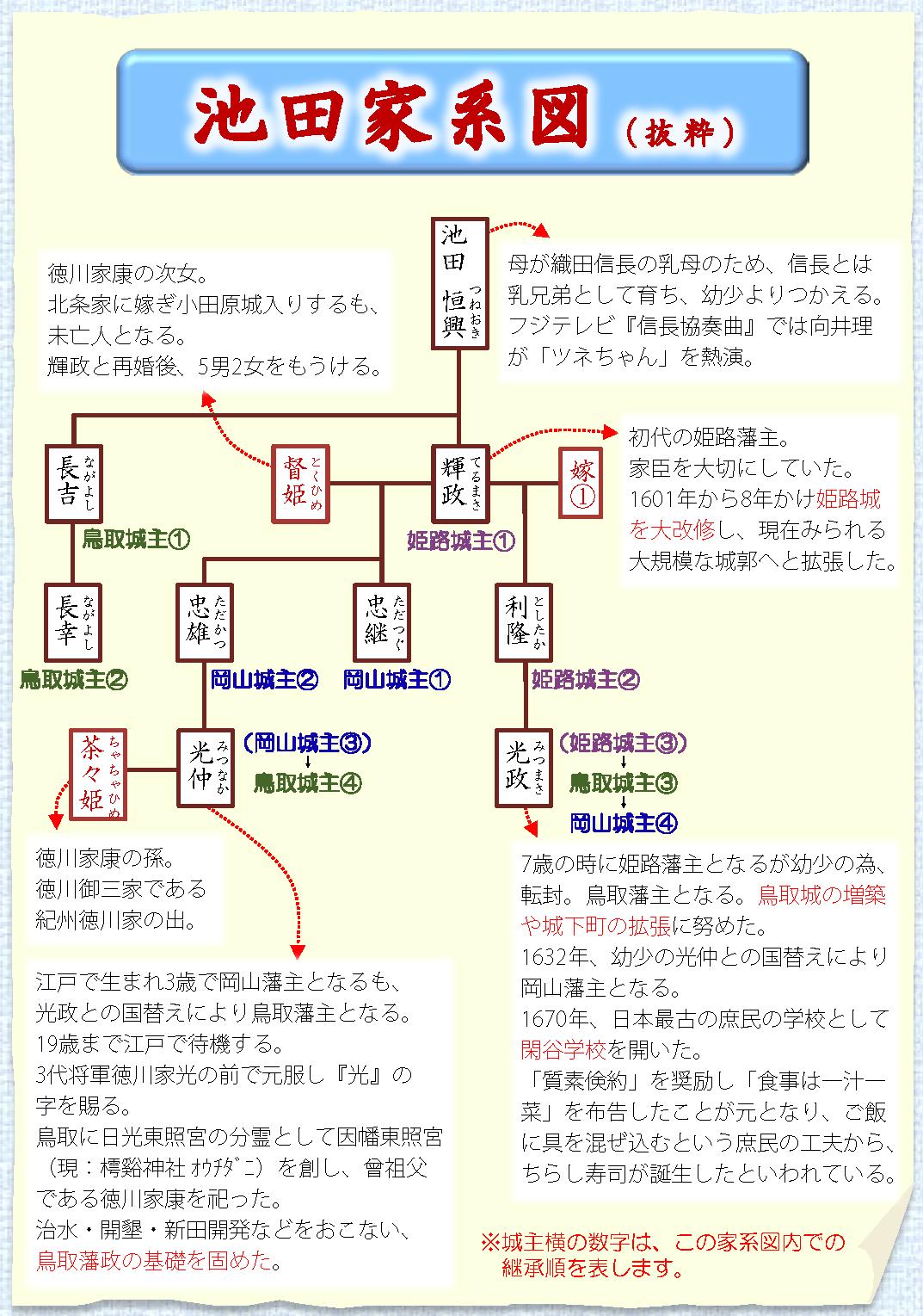 池田家系図(抜粋)